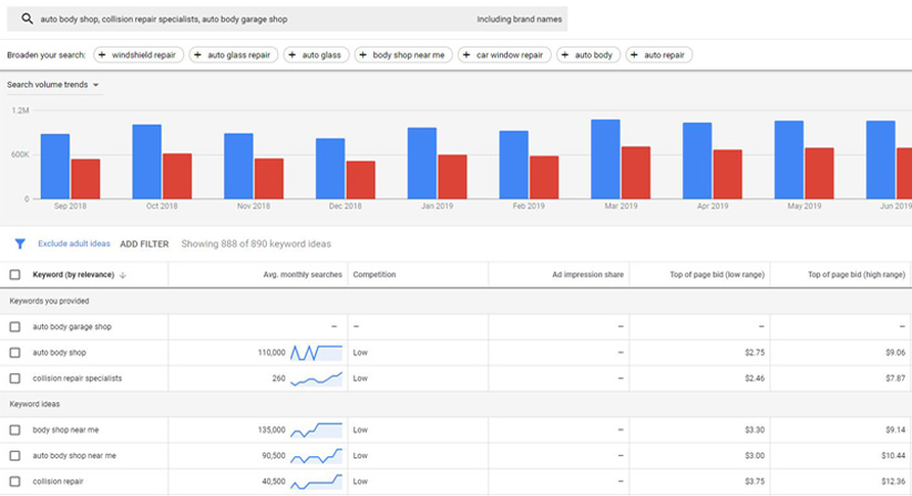 Keyword research spreadsheet for ranking in Google